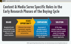 Content & Media Serve Specific Roles in the Early Research Phases of the Buying Cycle
