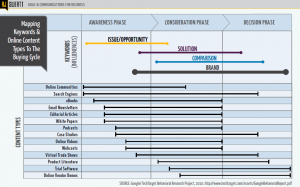 Mapping Keywords & Online Content Types To The Buying Cycle