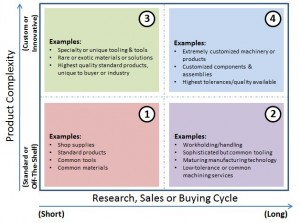 Industrial Marketing Content Quadrant