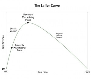In economics, the Laffer curve is a representation of the relationship between possible rates of taxation and the resulting levels of government revenue. It illustrates the concept of taxable income elasticity—i.e., taxable income will change in response to changes in the rate of taxation.