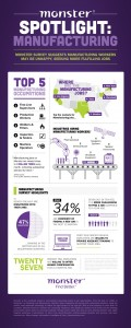 Infographic from Monster - Survey of Manufacturing Workers (select for full-size).